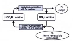 Formic acid/hydrogen cycle